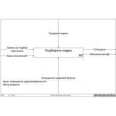 Моделирование бизнес-процессов выбранного подразделения предприятия (на примере рекрутинговой фирмы)