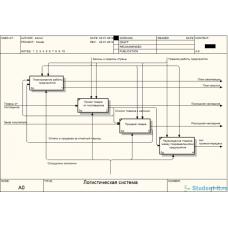 Шесть лабораторных по проектированию и архитектуре программных систем